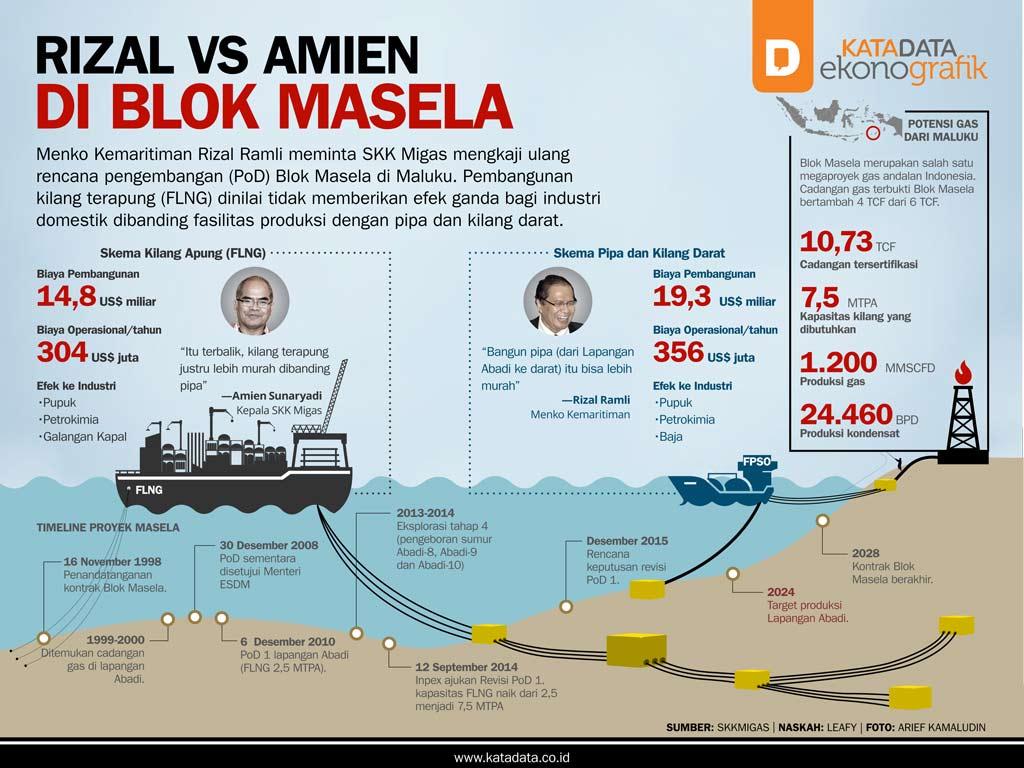 Rizal vs Amien di Blok Masela