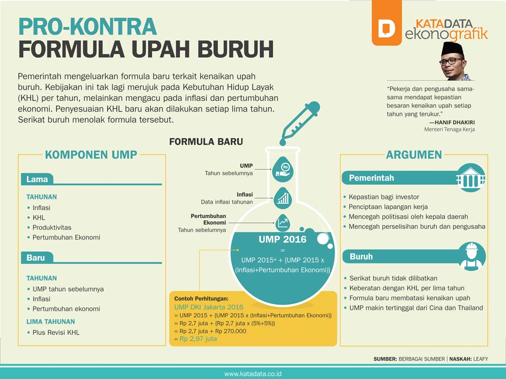 Pro-Kontra Formula Upah Buruh