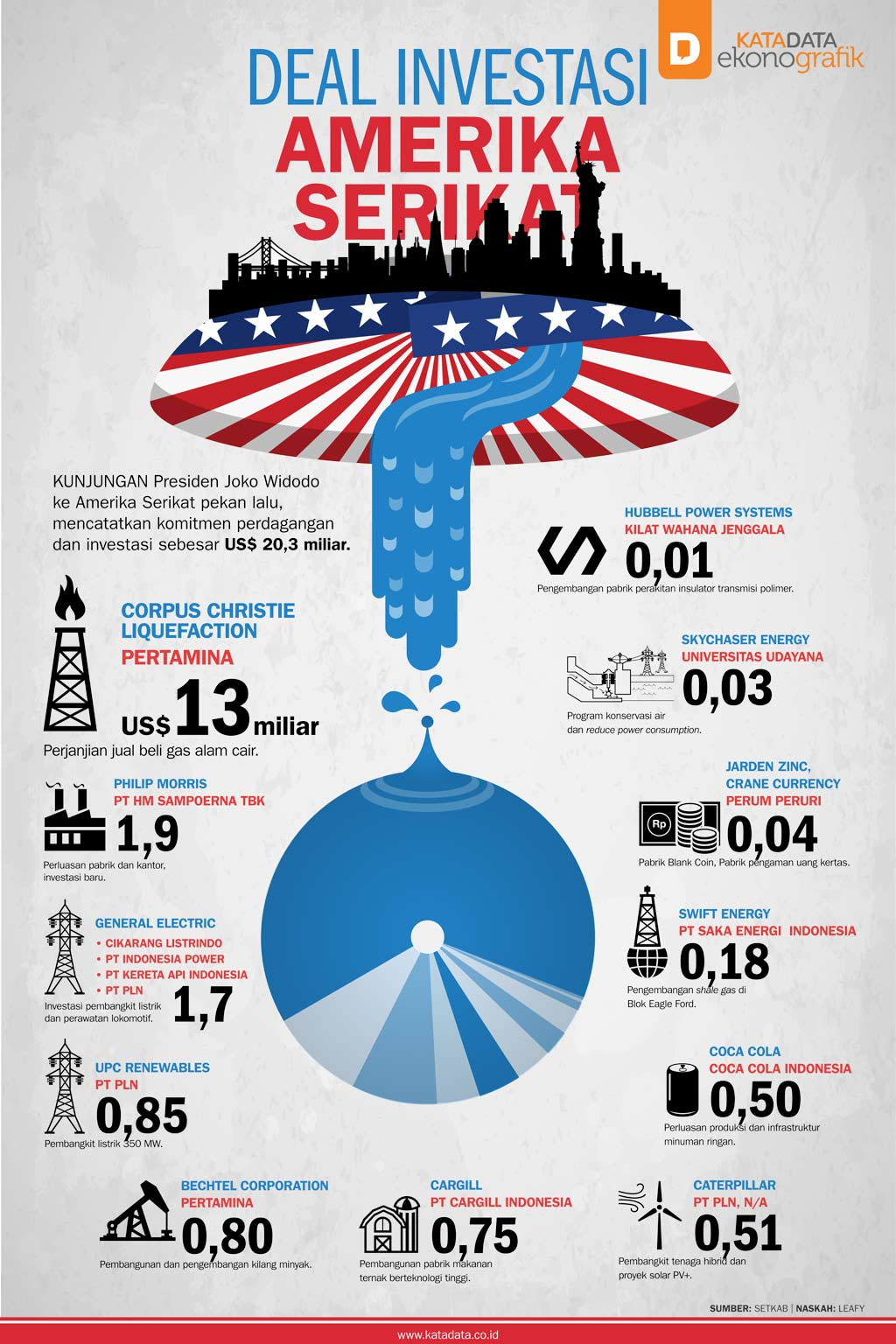 Deal Investasi Amerika Serikat