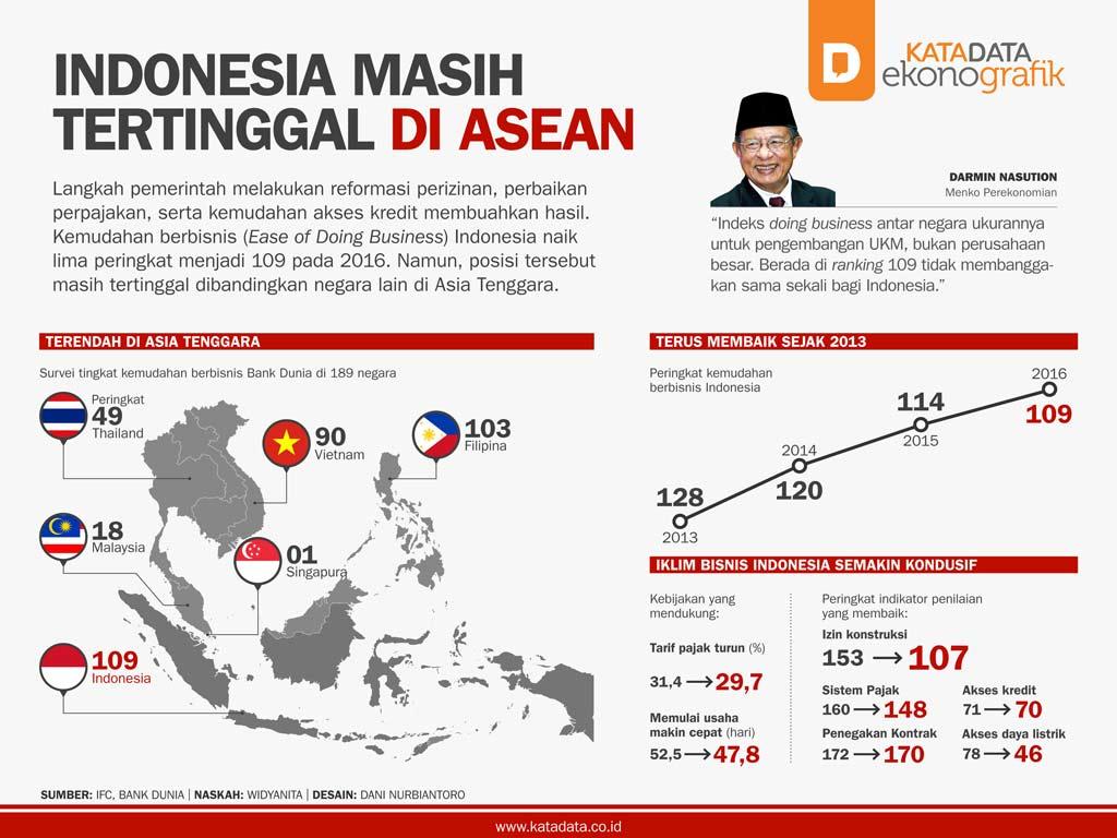 Indonesia Masih Tertinggal di ASEAN