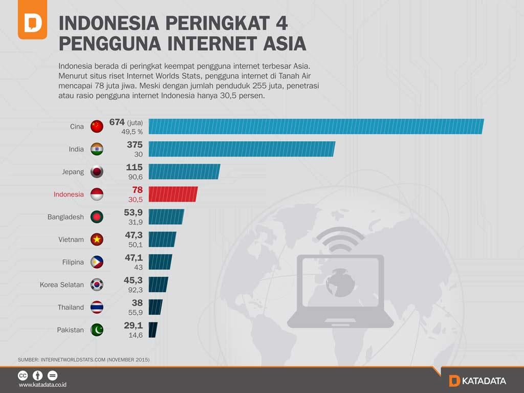 Data Perkembangan Pengguna Internet Di Indonesia