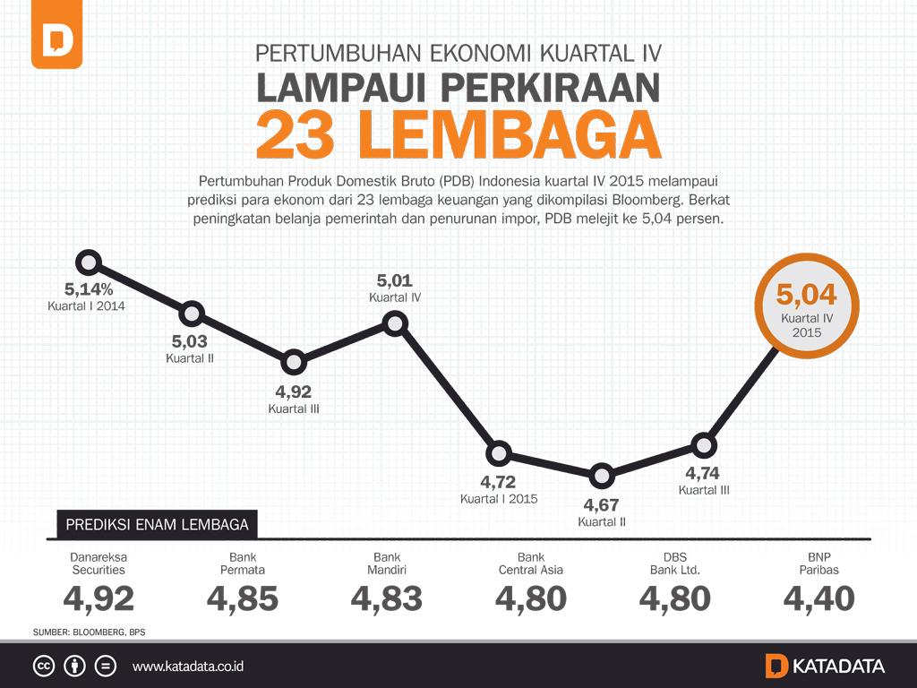 Pertumbuhan Ekonomi Kuartal IV Lampaui Perkiraan 23 Lembaga