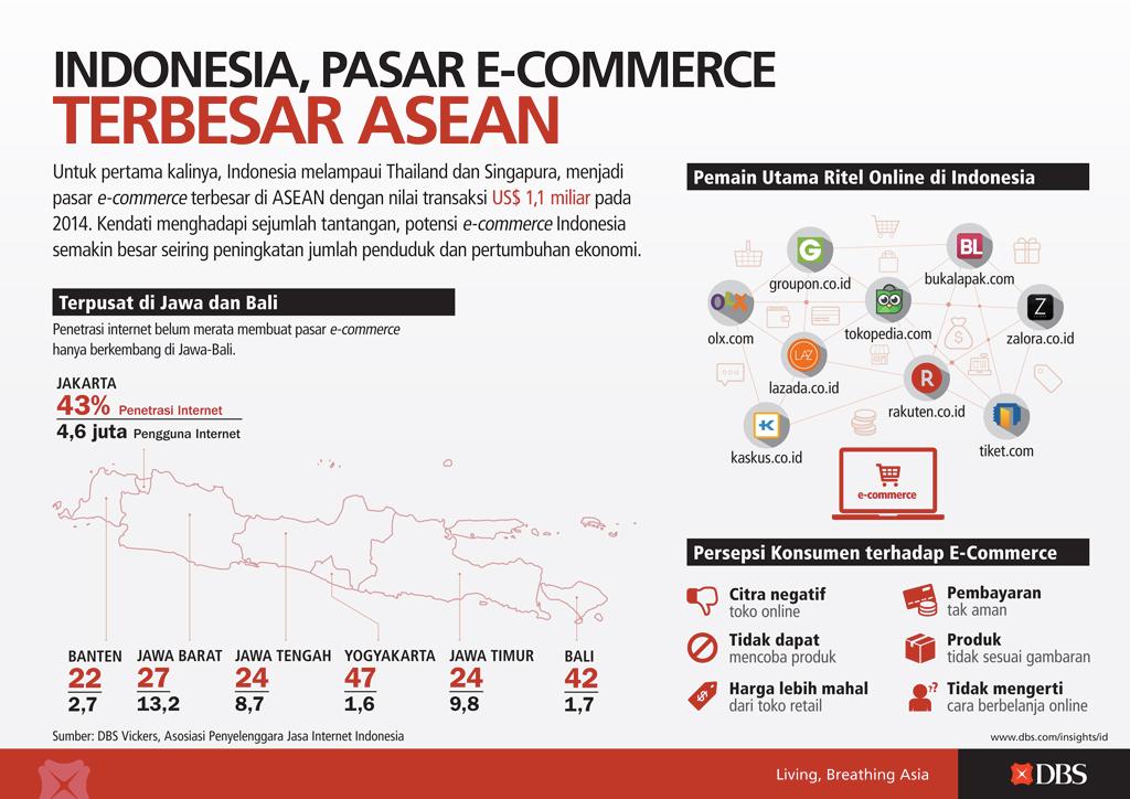 Indonesia Pasar E-Commerce Terbesar ASEAN