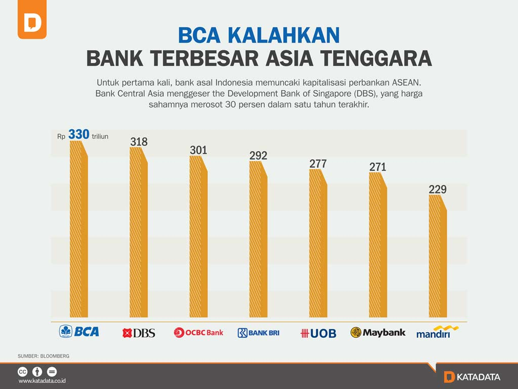 BCA Kalahkan Bank Terbesar Asia Tenggara