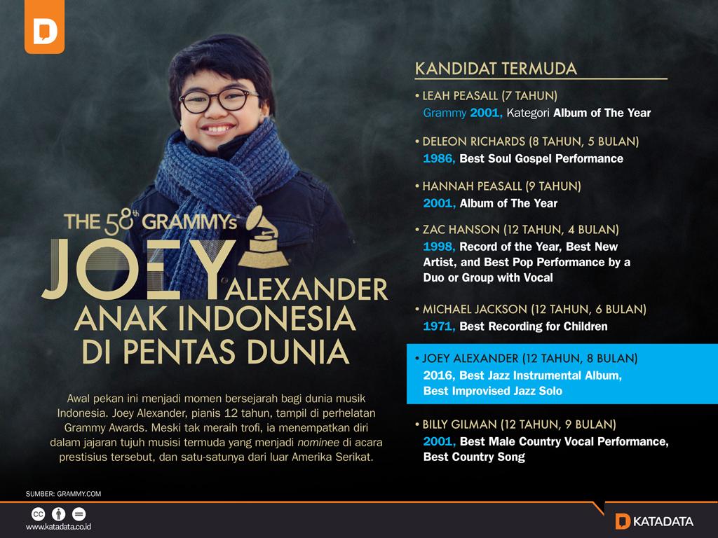 Joey Alexander, Anak Indonesia di Pentas Dunia