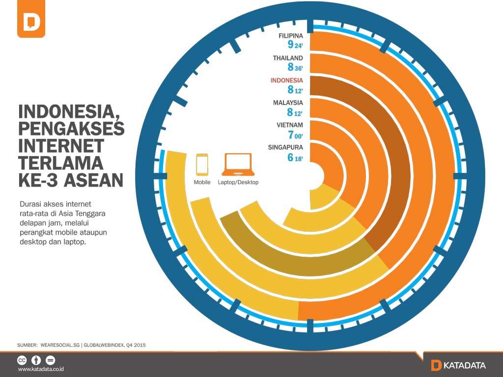 Indonesia, Pengakses Internet Terlama Ke-3 ASEAN