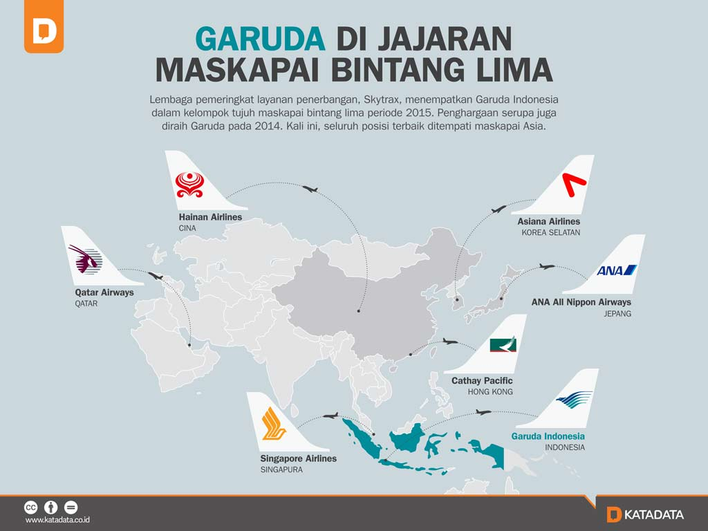 Garuda Di Jajaran Maskapai Bintang Lima