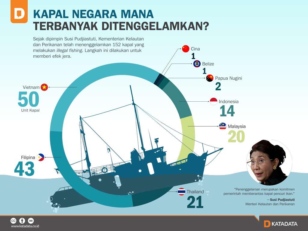 Kapal Negara Mana Terbanyak Ditenggelamkan?