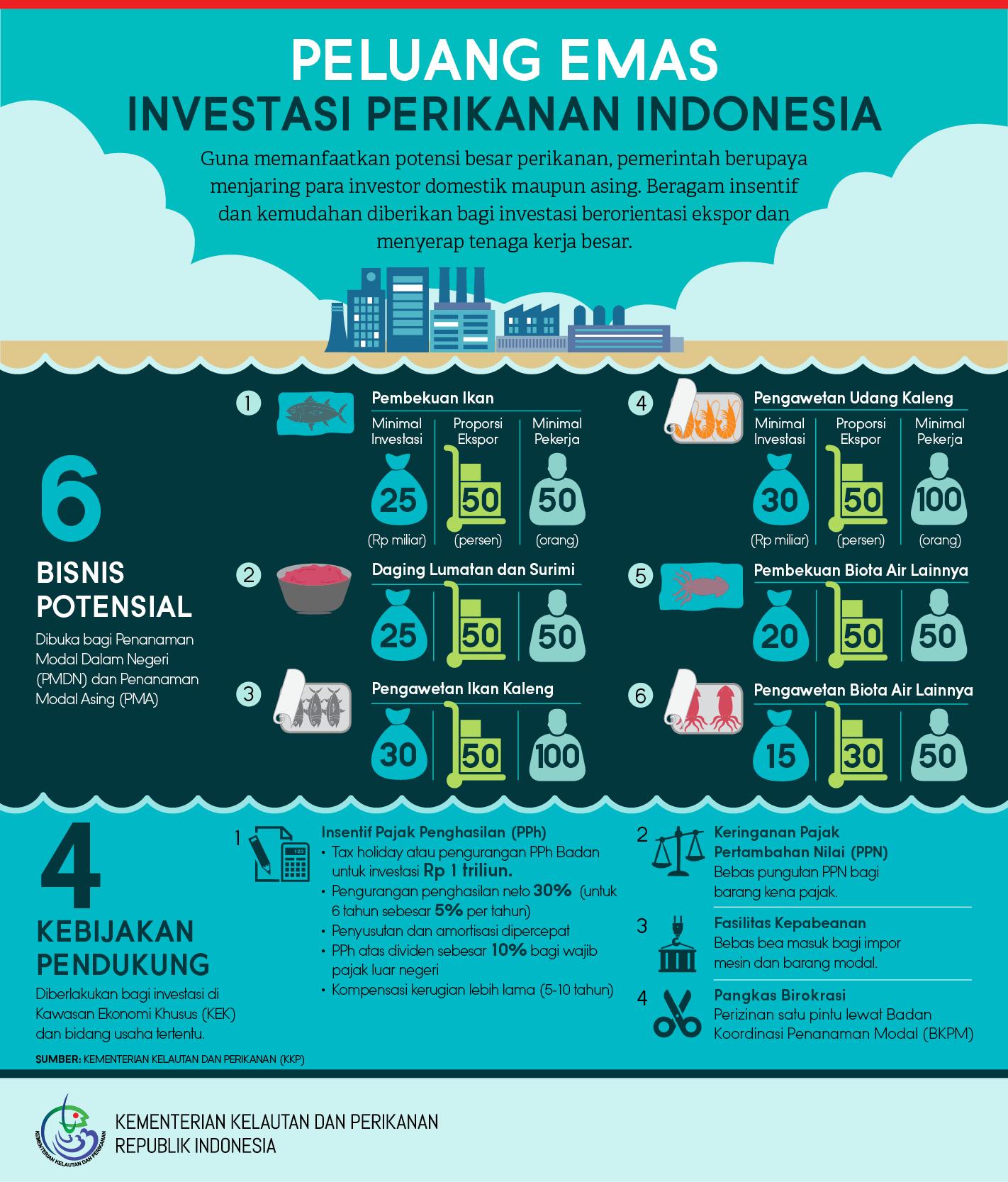 Peluang Emas Investasi Perikanan Indonesia