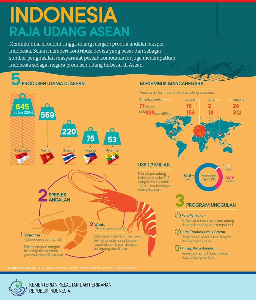 Indonesia, Raja Udang ASEAN