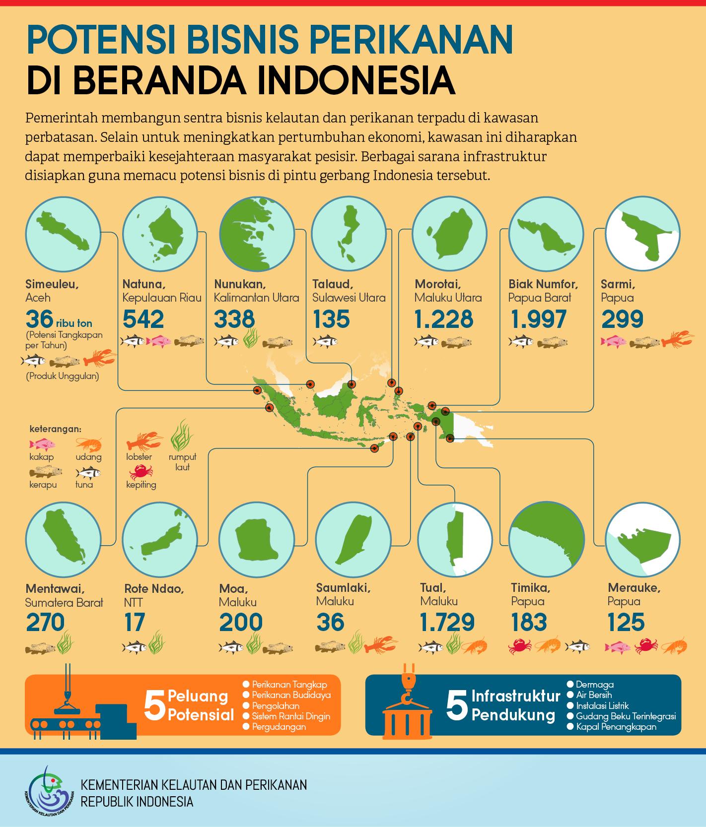 Potensi Bisnis Perikanan di Beranda Indonesia