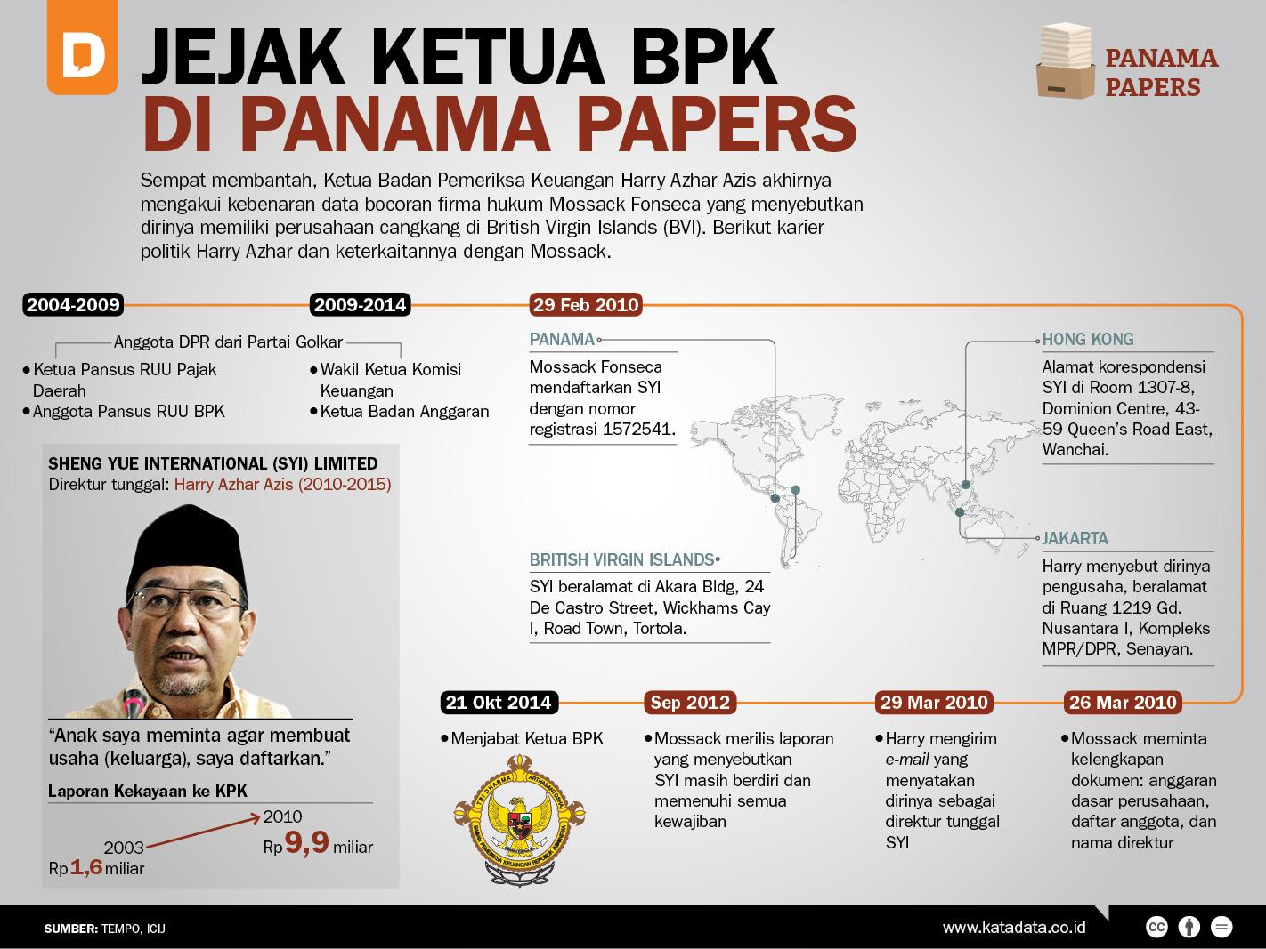 Jejak Ketua BPK di Panama Papers