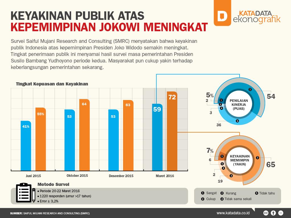 Keyakinan Publik Atas Kepemimpinan Jokowi Meningkat