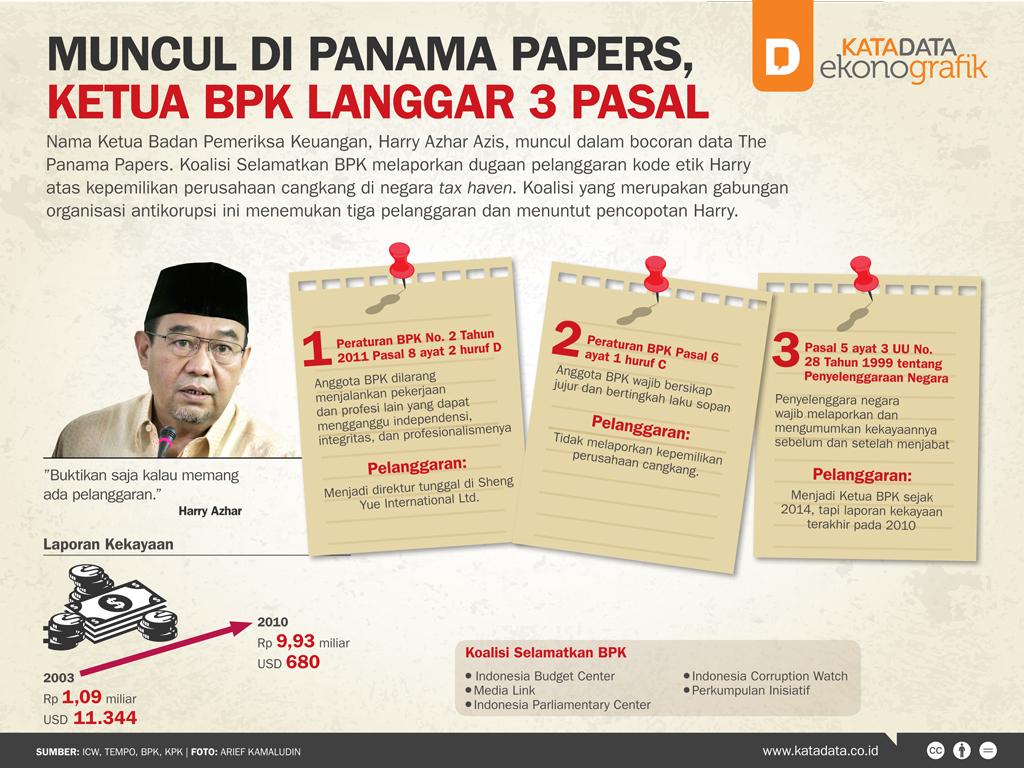 Muncul di Panama Papers, Ketua BPK Langgar 3 Pasal