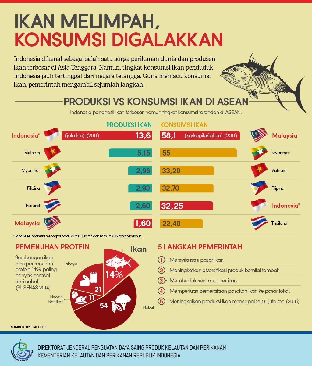Ikan Melimpah, Konsumsi Digalakkan