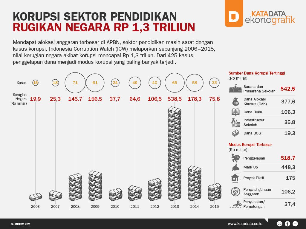 Korupsi Sektor Pendidikan Rugikan Negara Rp 1,3 Triliun