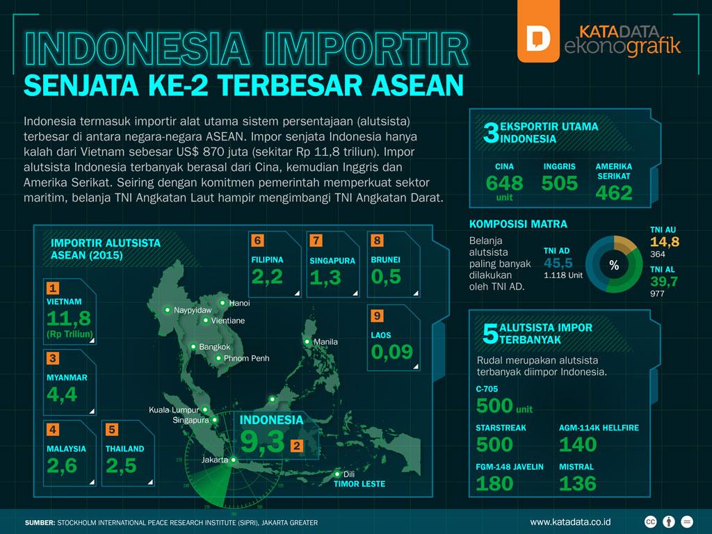 Indonesia Importir Senjata Ke-2 Terbesar ASEAN