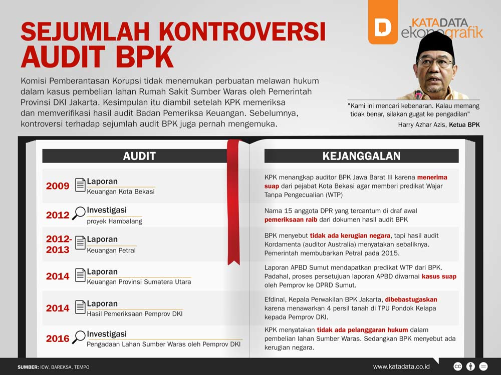Sejumlah Kontroversi Audit BPK