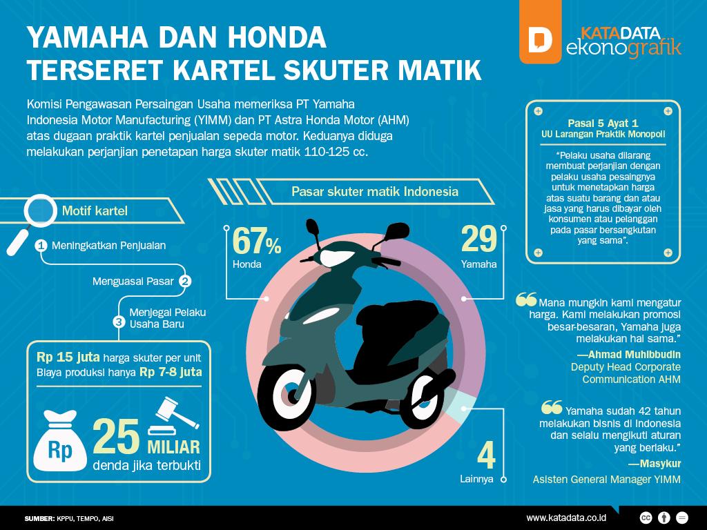 Yamaha dan Honda Terseret Kartel Skuter Matik