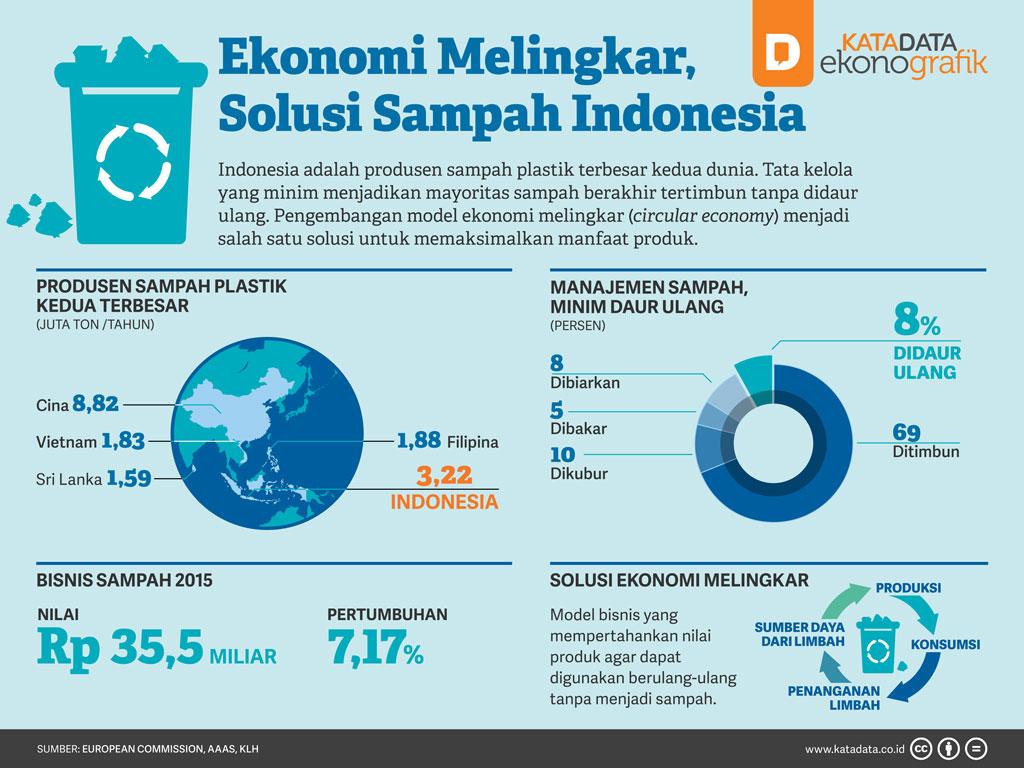 Ekonomi Melingkar, Solusi Sampah Indonesia