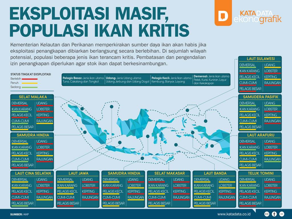 Eksploitasi Masif, Populasi Ikan Kritis