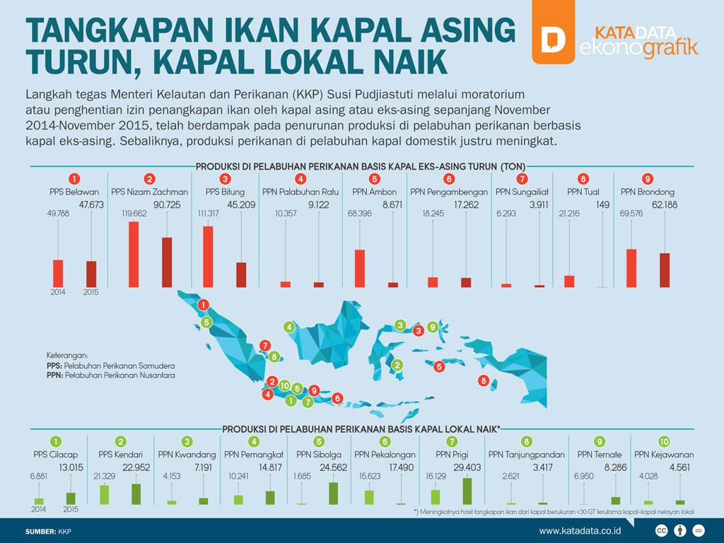 Tangkapan Ikan Kapal Asing Turun, Kapal Lokal Naik