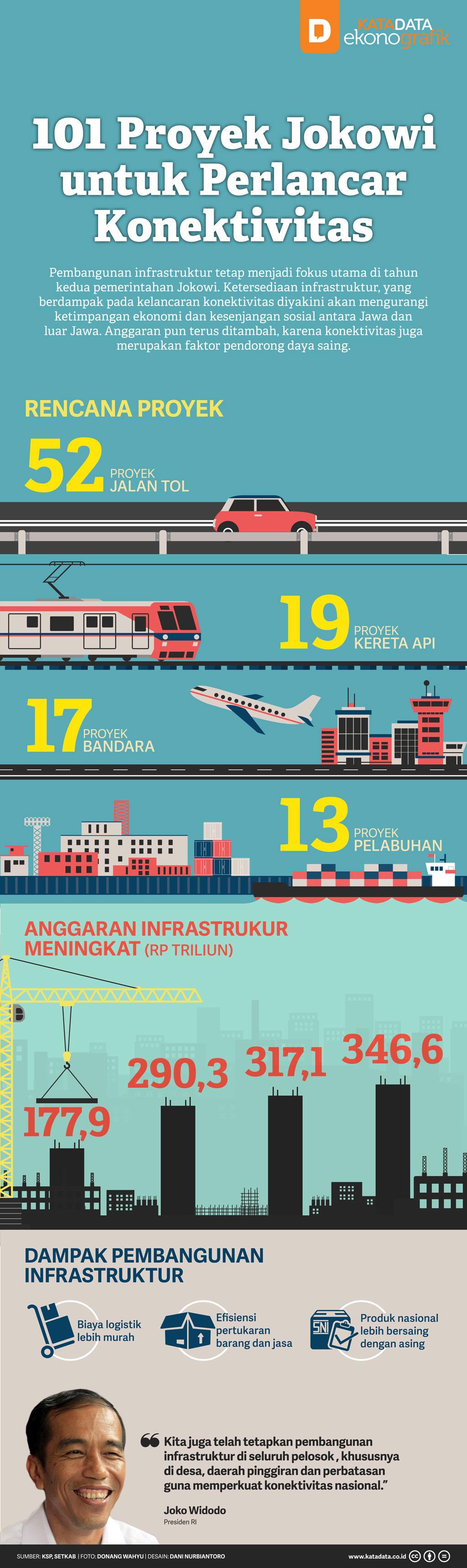 101 Proyek Jokowi untuk Perlancar Konektivitas