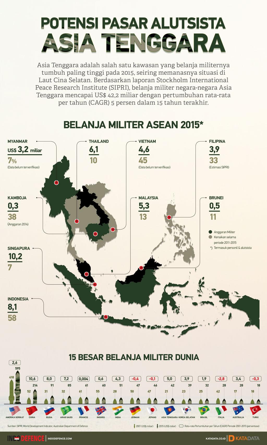 Potensi Pasar Alutsista Asia Tenggara