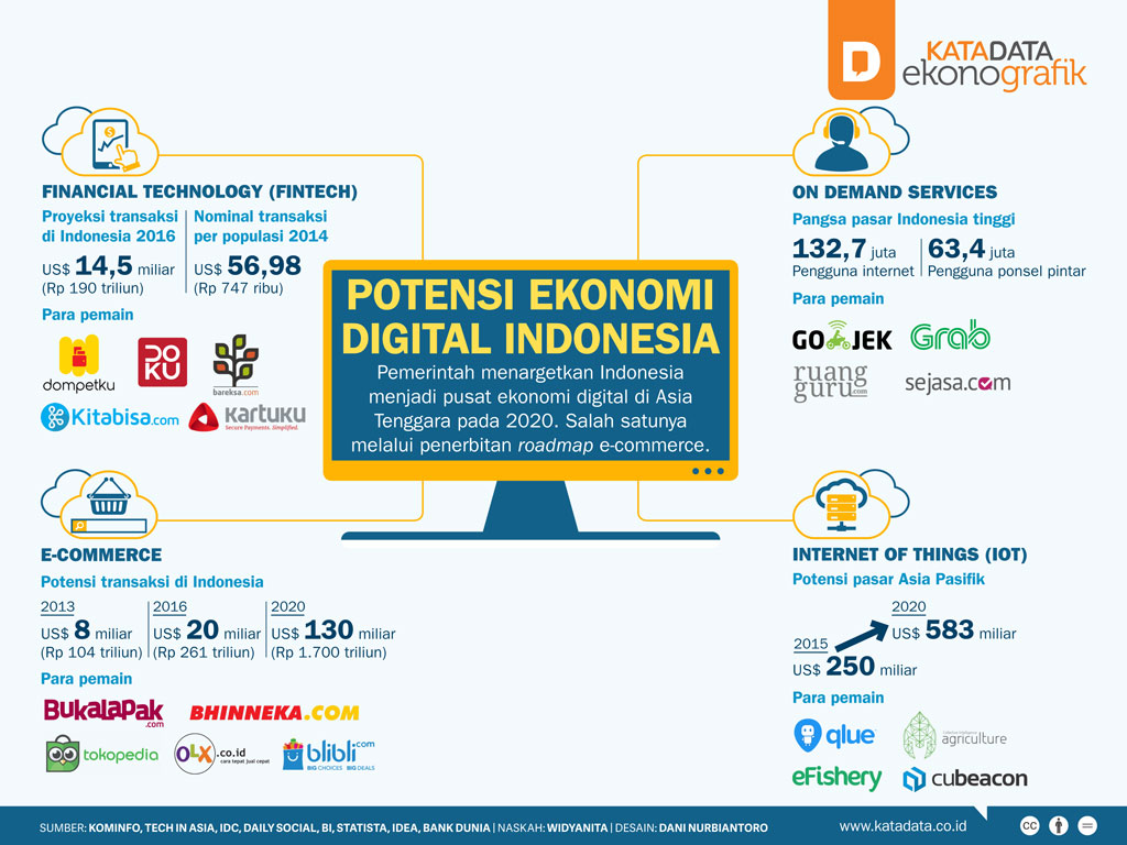 Potensi Ekonomi Digital Indonesia