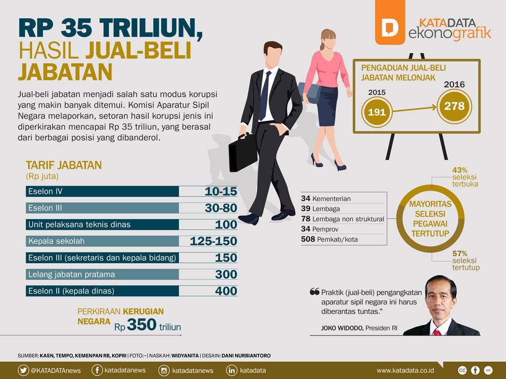 Rp 35 Triliun, Hasil Jual-Beli Jabatan