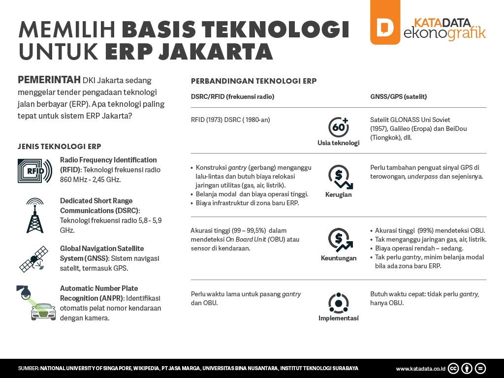 Memilih Basis Teknologi untuk ERP Jakarta