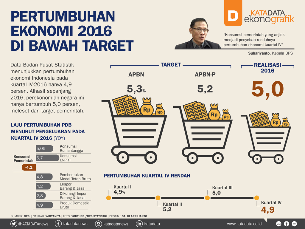 Pertumbuhan Ekonomi 2016 di Bawah Target