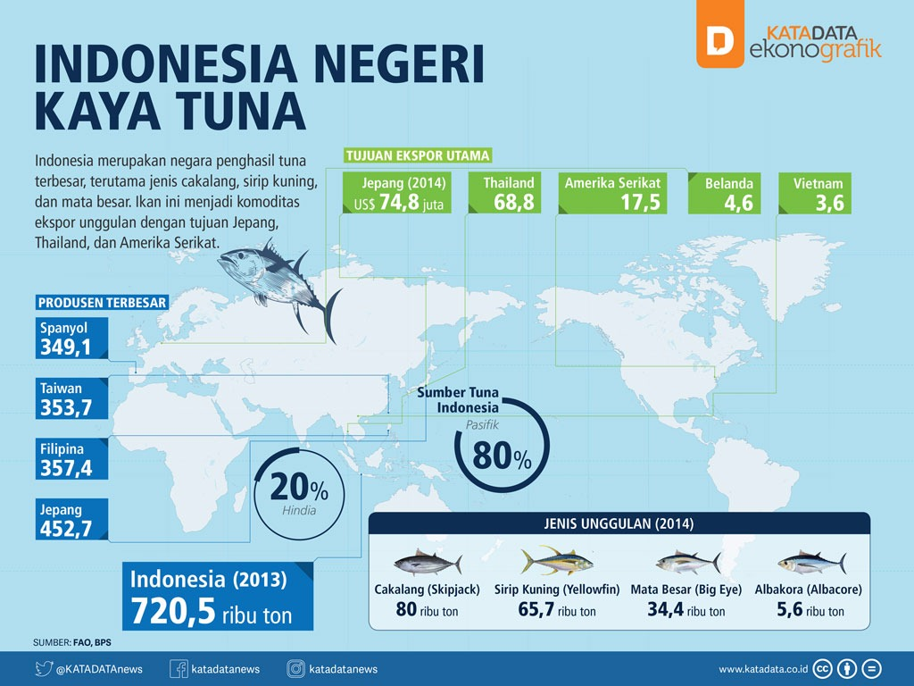 Indonesia Negeri Kaya Tuna