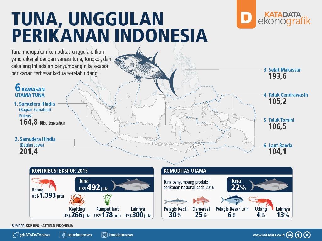 Tuna, Unggulan Perikanan Indonesia