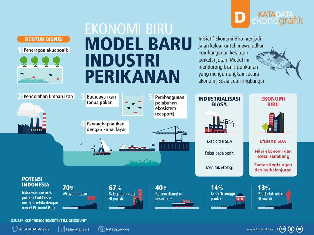 Ekonomi Biru, Model Baru Industri Perikanan
