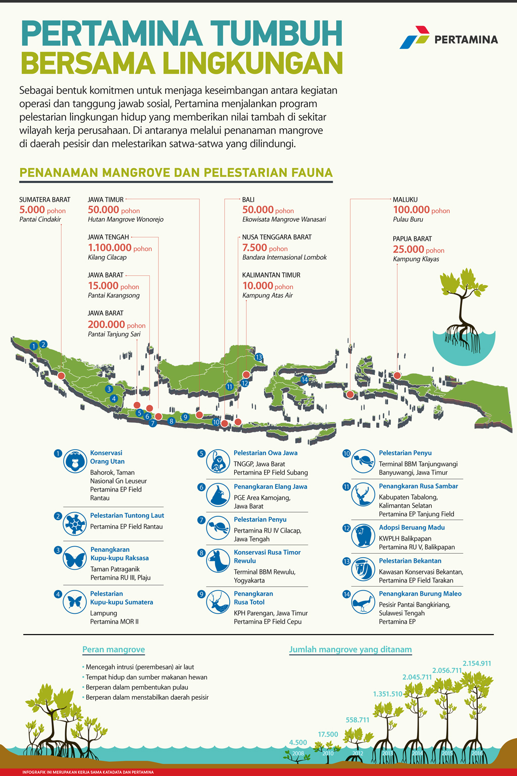 Pertamina Tumbuh Bersama Lingkungan