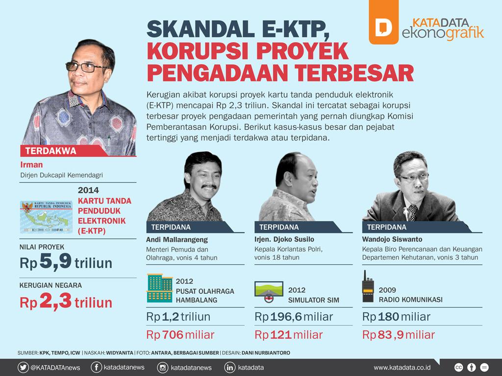 Skandal E-KTP, Korupsi Proyek Pengadaan Terbesar