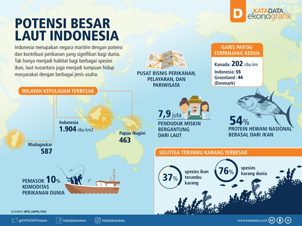 Potensi Besar Laut Indonesia (Rev)