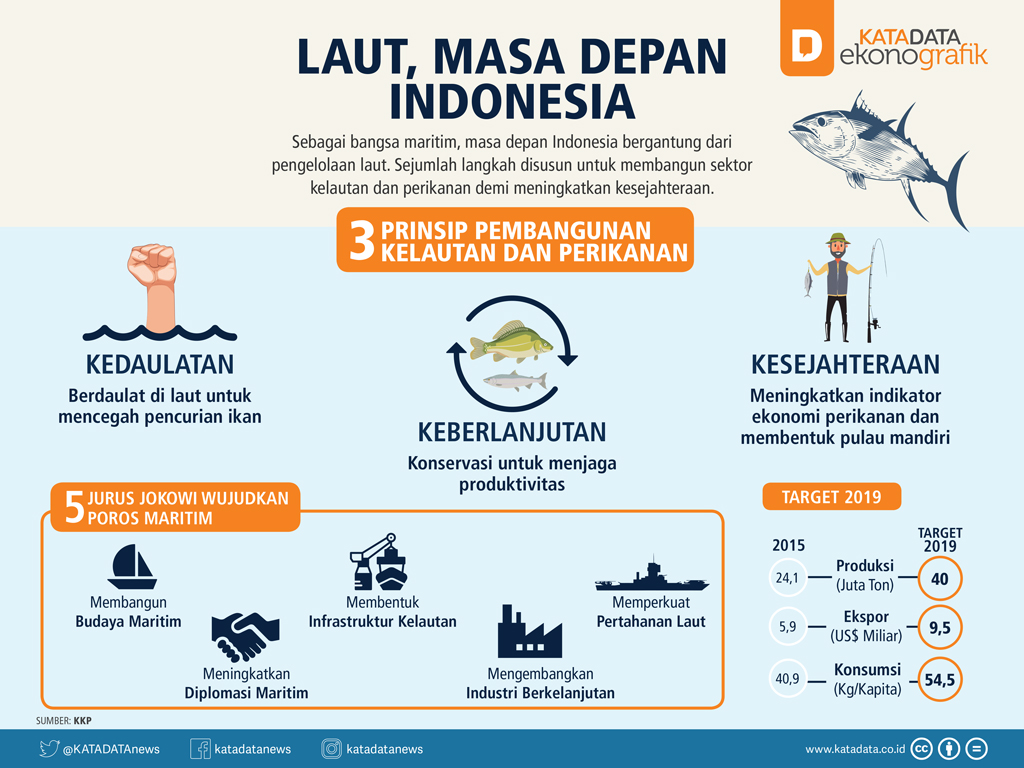 Laut, Masa Depan Indonesia (rev)