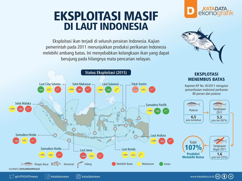 Eksploitasi Masif di Laut Indonesia (Rev)