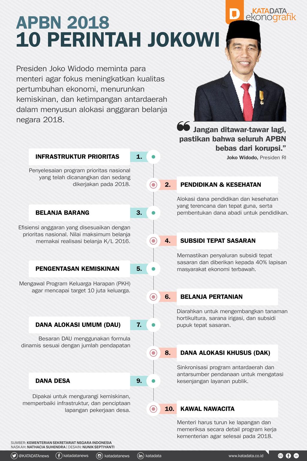 10 Perintah Jokowi