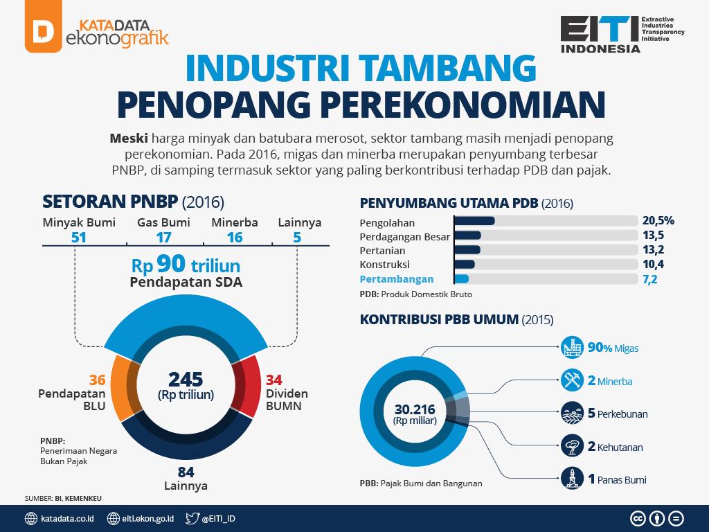 Industri Tambang Penopang Perekonomian