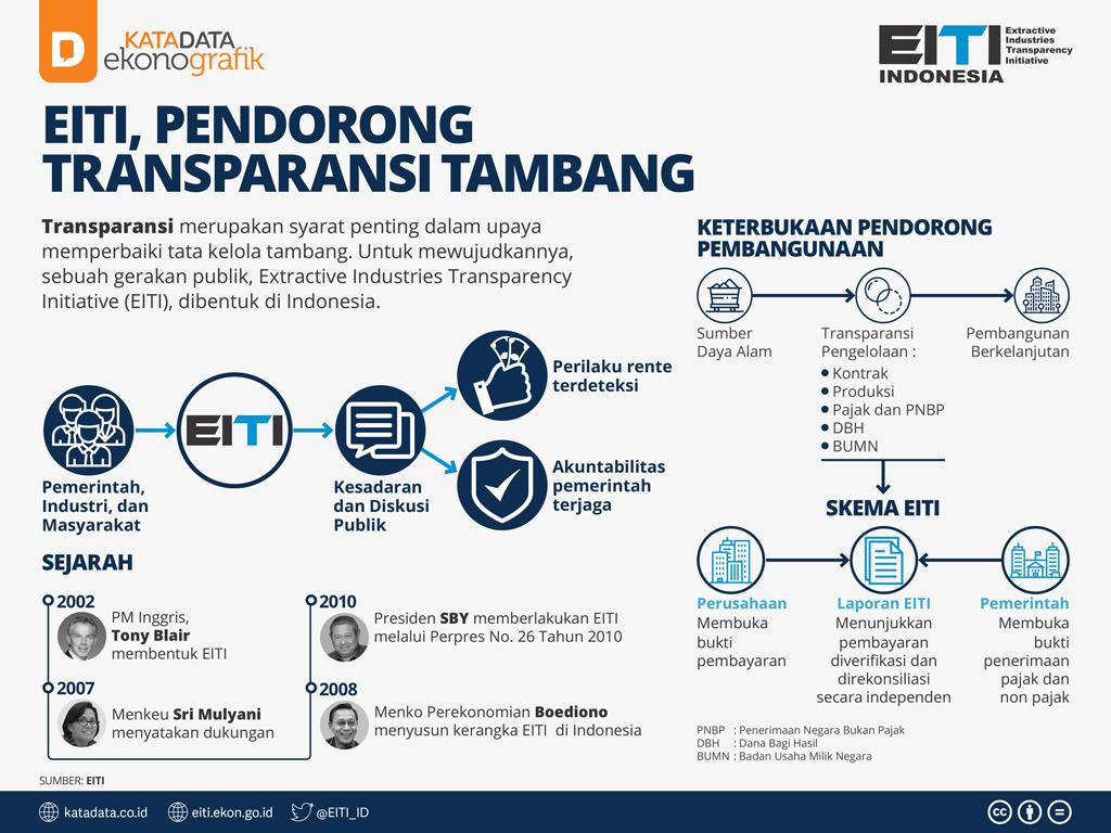 EITI, Pendorong Transparansi Tambang