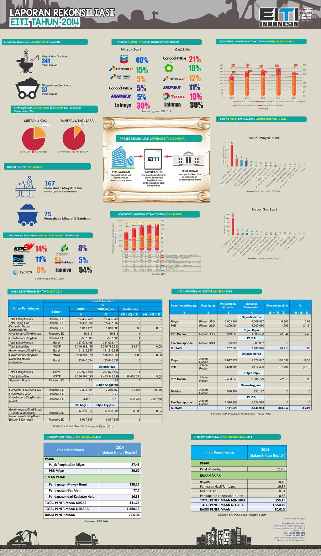 Laporan Rekonsiliasi EITI Tahun 2014