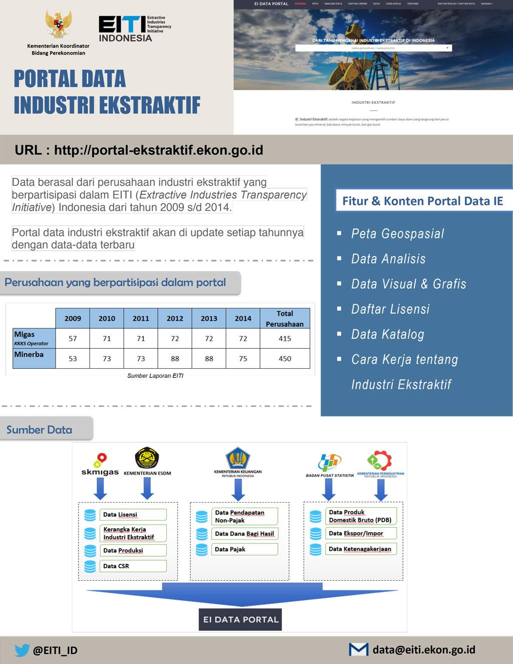 Fakta Portal Data Industri Ekstraktif