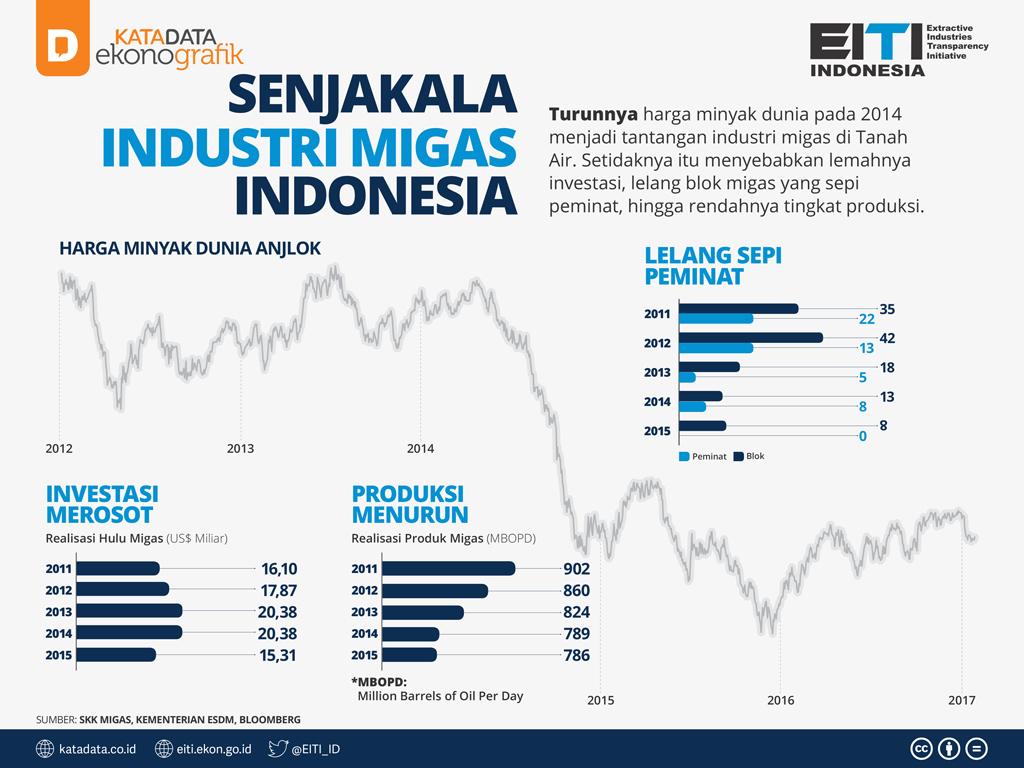 Senjakala Industri Migas Indonesia