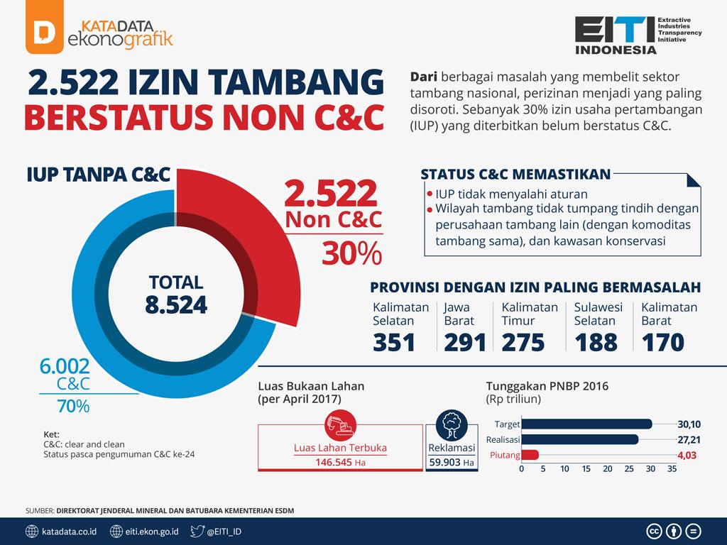 2.522 Izin Tambang Berstatus Non C&C