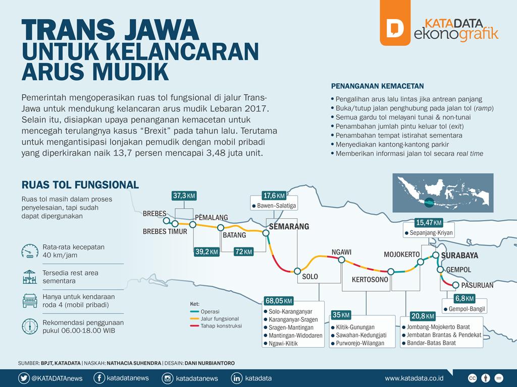 Trans Jawa untuk Kelancaran Arus Mudik