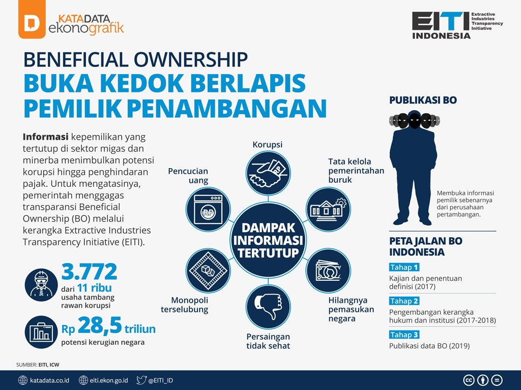 Beneficial Ownership, Buka Kedok Berlapis Pemilik Penambangan