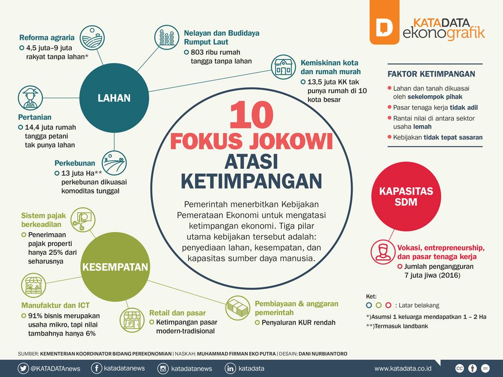 10 Fokus Jokowi Atasi Ketimpangan